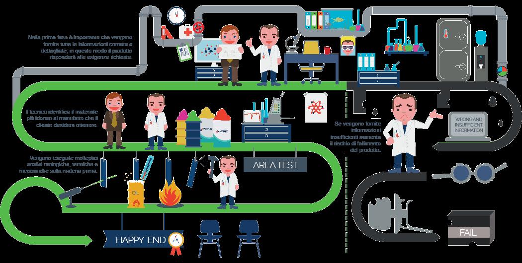 servizio analisi materie plastiche laboratorio polimeri servizio tecnico caratterizzazione polimeri